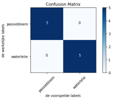 confusion matrix met 2 classes