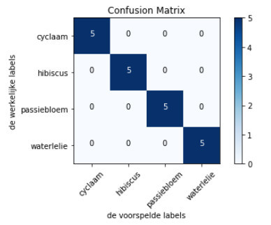 confusion matrix met 4 classes